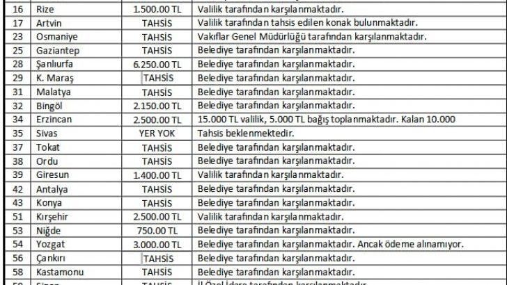 Sinop TÜGVA'dan 'kira' açıklaması